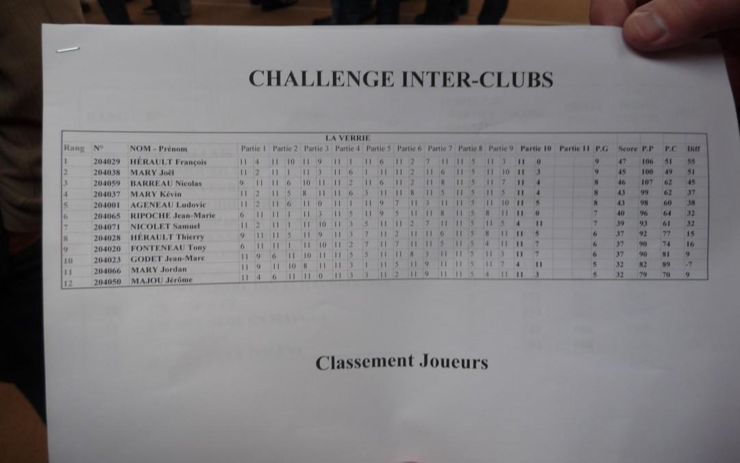 classement individuels des joueurs de l'équipe au challenge inter-clubs du 21 04 2012 à Nesmy